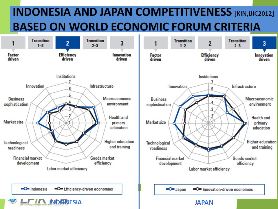INDONESIA AND JAPAN COMPETITIVENESS [KIN,IJIC2012]